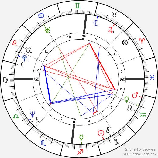 David Knopfler tema natale, oroscopo, David Knopfler oroscopi gratuiti, astrologia