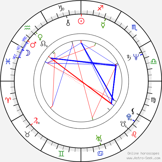 Dennis Boutsikaris birth chart, Dennis Boutsikaris astro natal horoscope, astrology
