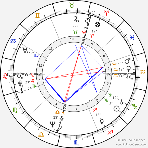 Desireless birth chart, biography, wikipedia 2018, 2019