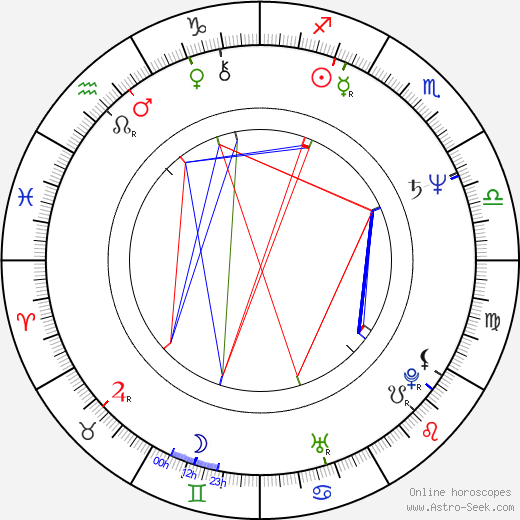 Forry Smith Birth Chart Horoscope Date Of Birth Astro