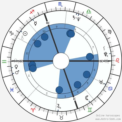 Gelsey Kirkland wikipedia, horoscope, astrology, instagram