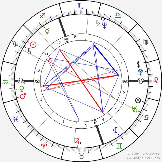 Гелси Киркланд Gelsey Kirkland день рождения гороскоп, Gelsey Kirkland Натальная карта онлайн
