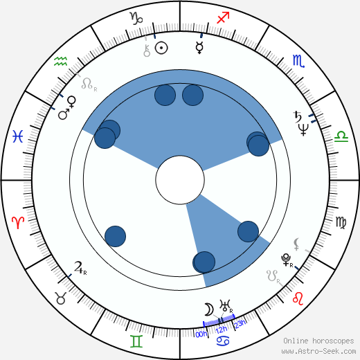 George Thorogood wikipedia, horoscope, astrology, instagram
