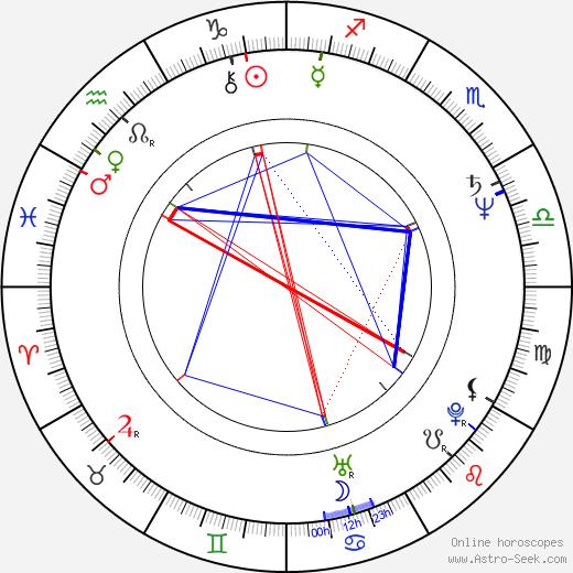 George Thorogood birth chart, George Thorogood astro natal horoscope, astrology
