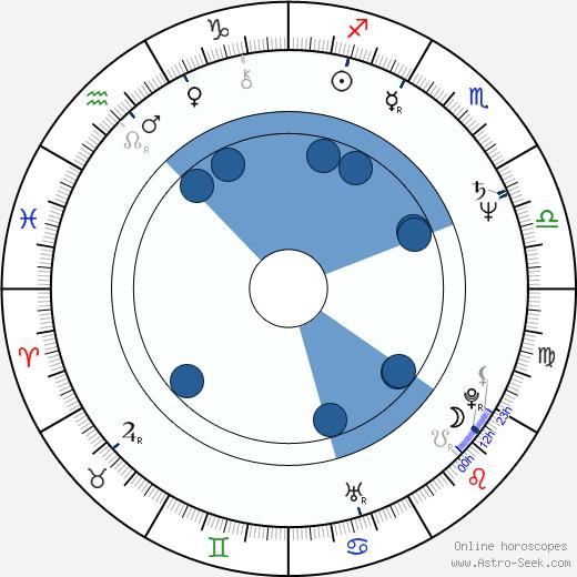 Georges Corraface wikipedia, horoscope, astrology, instagram