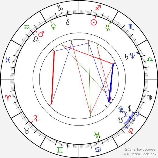 Georges Corraface день рождения гороскоп, Georges Corraface Натальная карта онлайн