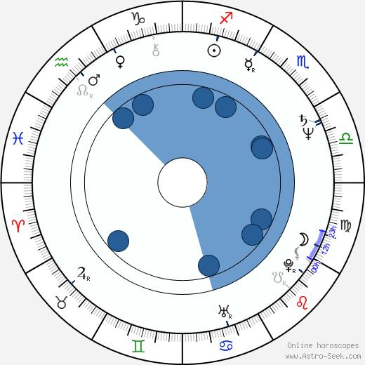 Greg Collins wikipedia, horoscope, astrology, instagram