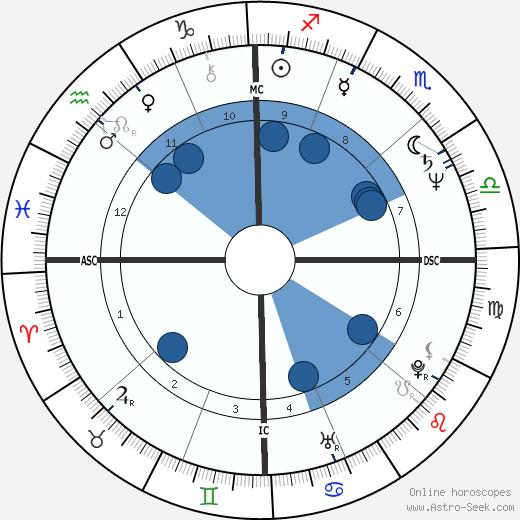 Heather Fargo wikipedia, horoscope, astrology, instagram