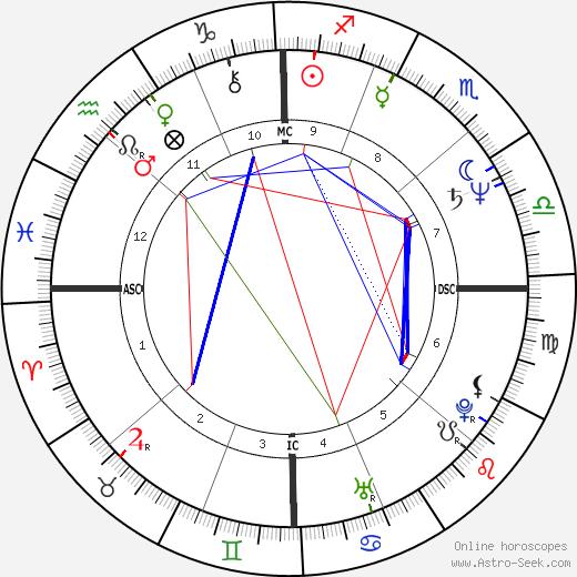 Heather Fargo день рождения гороскоп, Heather Fargo Натальная карта онлайн