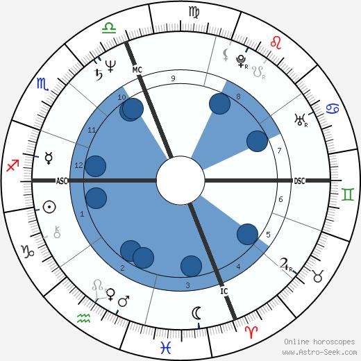Helen Schneider wikipedia, horoscope, astrology, instagram