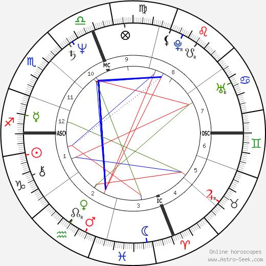 Helen Schneider astro natal birth chart, Helen Schneider horoscope, astrology