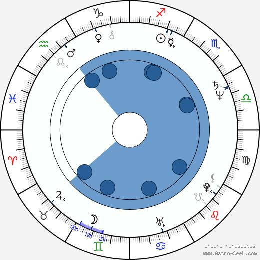 Helena Vrtichová wikipedia, horoscope, astrology, instagram