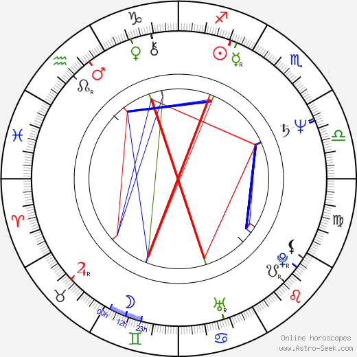 Helena Vrtichová birth chart, Helena Vrtichová astro natal horoscope, astrology