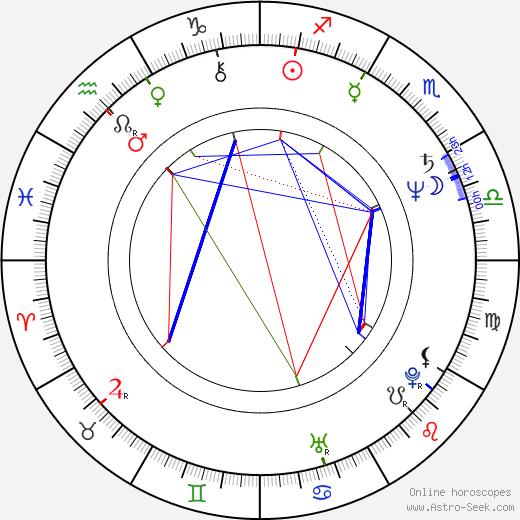 Ivan Pokorný astro natal birth chart, Ivan Pokorný horoscope, astrology