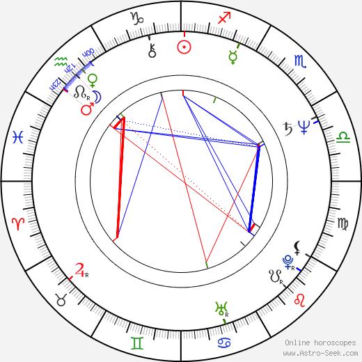Jakob Beks birth chart, Jakob Beks astro natal horoscope, astrology