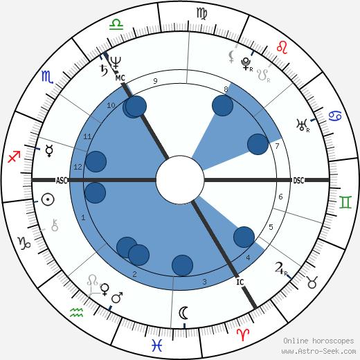 Jean-Luc Lahaye wikipedia, horoscope, astrology, instagram
