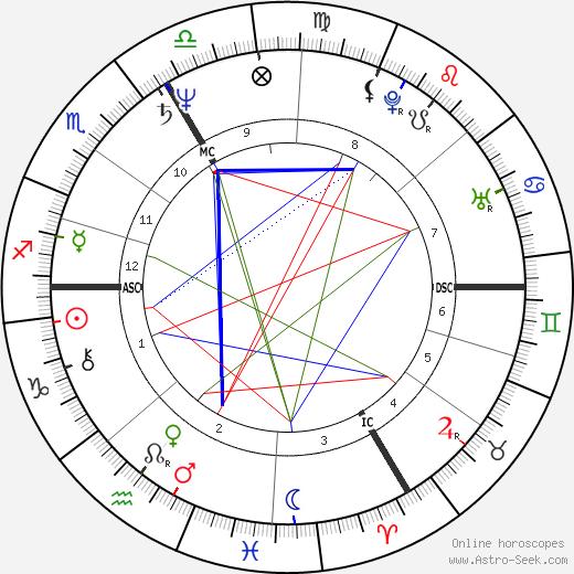 Jean-Luc Lahaye tema natale, oroscopo, Jean-Luc Lahaye oroscopi gratuiti, astrologia