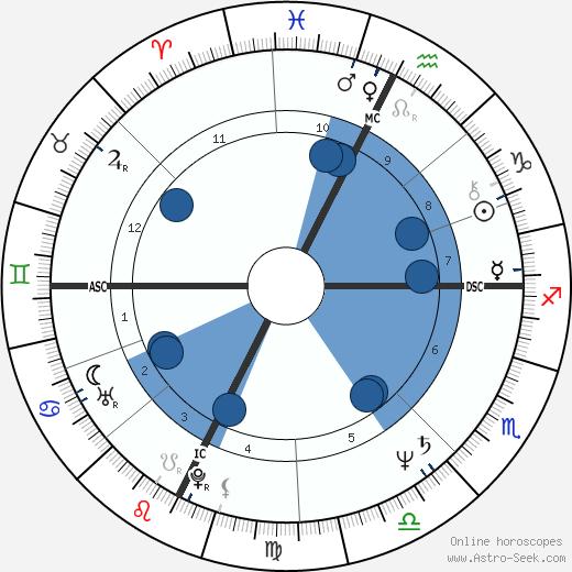 Jean-Pierre Rives wikipedia, horoscope, astrology, instagram
