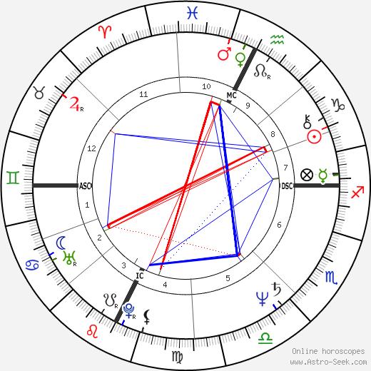 Jean-Pierre Rives tema natale, oroscopo, Jean-Pierre Rives oroscopi gratuiti, astrologia