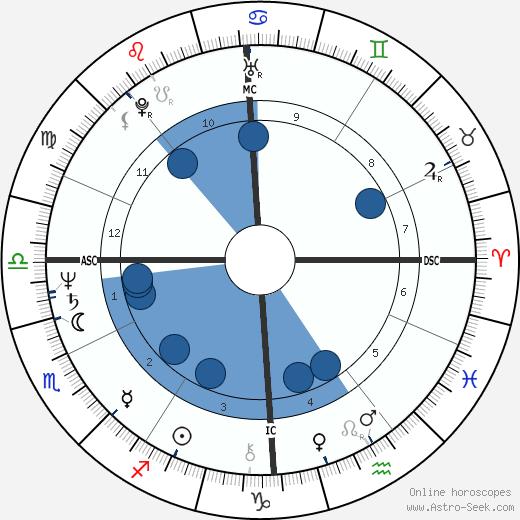 Jean Rouaud wikipedia, horoscope, astrology, instagram