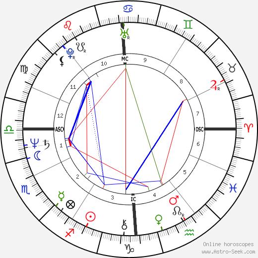 Жан Руо Jean Rouaud день рождения гороскоп, Jean Rouaud Натальная карта онлайн
