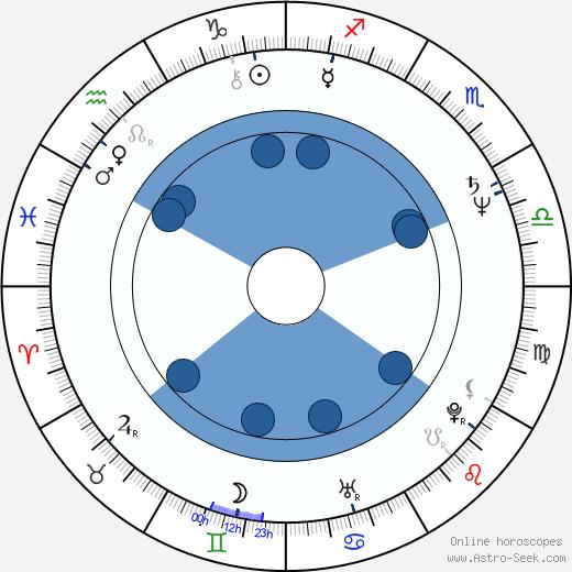 Joanna Bartel wikipedia, horoscope, astrology, instagram