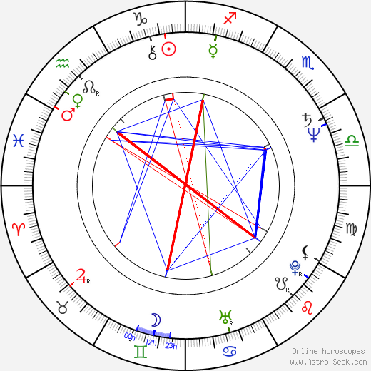 Joanna Bartel birth chart, Joanna Bartel astro natal horoscope, astrology