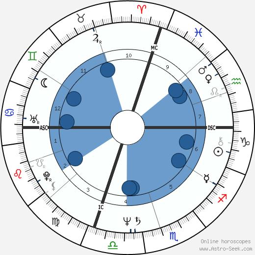 Joe Lovano wikipedia, horoscope, astrology, instagram