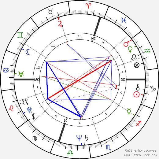Joe Lovano tema natale, oroscopo, Joe Lovano oroscopi gratuiti, astrologia