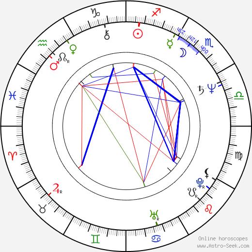 John Lurie birth chart, John Lurie astro natal horoscope, astrology