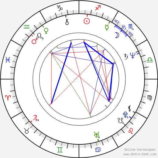 Jozef Úradník birth chart, Jozef Úradník astro natal horoscope, astrology