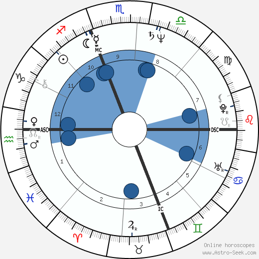 Julie Taymor wikipedia, horoscope, astrology, instagram