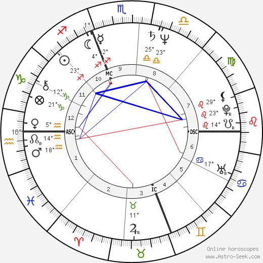 Julie Taymor birth chart, biography, wikipedia 2019, 2020