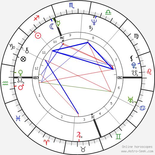 Julie Taymor birth chart, Julie Taymor astro natal horoscope, astrology