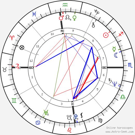 Kalyani Lawry tema natale, oroscopo, Kalyani Lawry oroscopi gratuiti, astrologia
