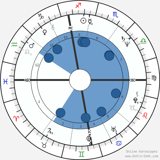 Karen Hamaker-Zondag wikipedia, horoscope, astrology, instagram