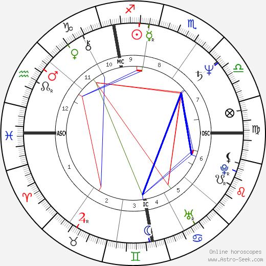 Karen Hamaker-Zondag день рождения гороскоп, Karen Hamaker-Zondag Натальная карта онлайн