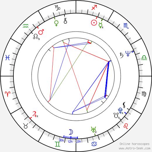 Keith Szarabajka tema natale, oroscopo, Keith Szarabajka oroscopi gratuiti, astrologia