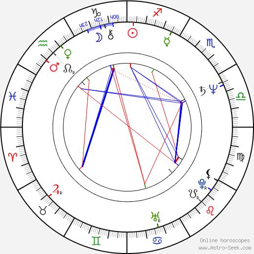 Krystyna Janda tema natale, oroscopo, Krystyna Janda oroscopi gratuiti, astrologia