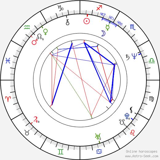Marta DuBois день рождения гороскоп, Marta DuBois Натальная карта онлайн
