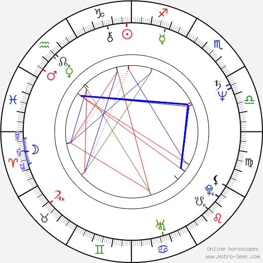 Michal Staninec tema natale, oroscopo, Michal Staninec oroscopi gratuiti, astrologia