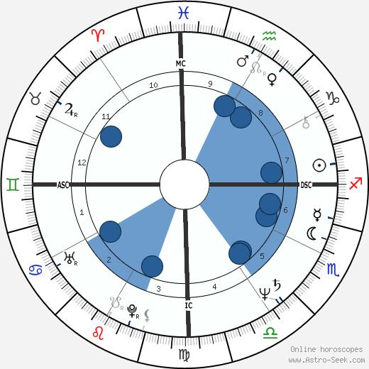 Pedro Collor de Mello wikipedia, horoscope, astrology, instagram