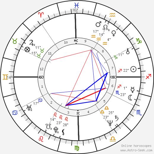 Pedro Collor de Mello birth chart, biography, wikipedia 2019, 2020