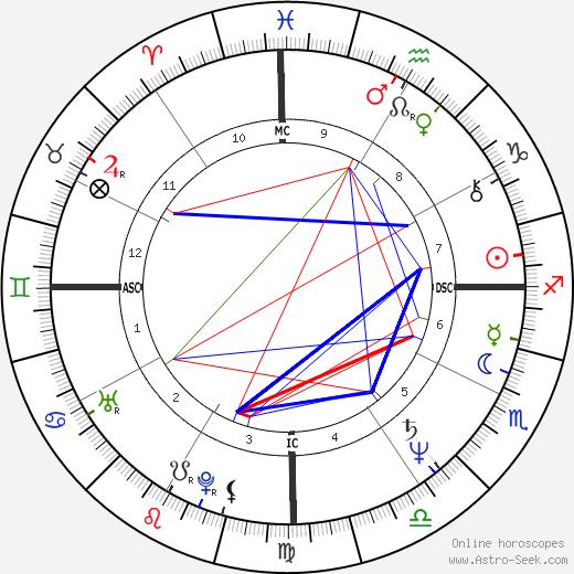 Pedro Collor de Mello birth chart, Pedro Collor de Mello astro natal horoscope, astrology