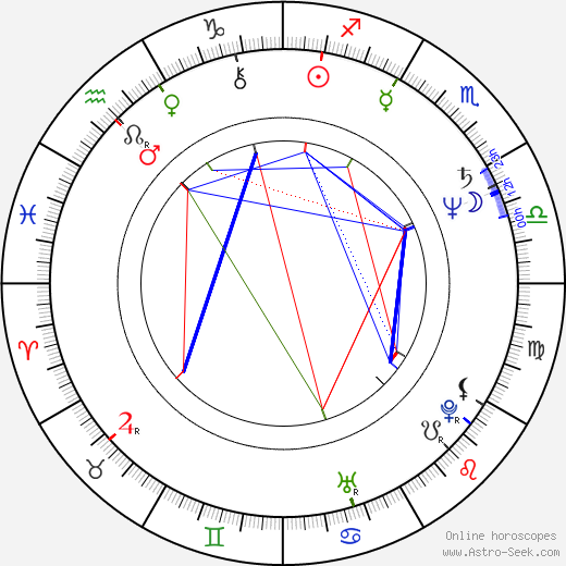 Peter Haber astro natal birth chart, Peter Haber horoscope, astrology