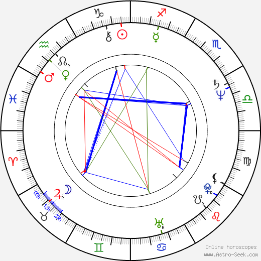 Peter Kunhardt birth chart, Peter Kunhardt astro natal horoscope, astrology