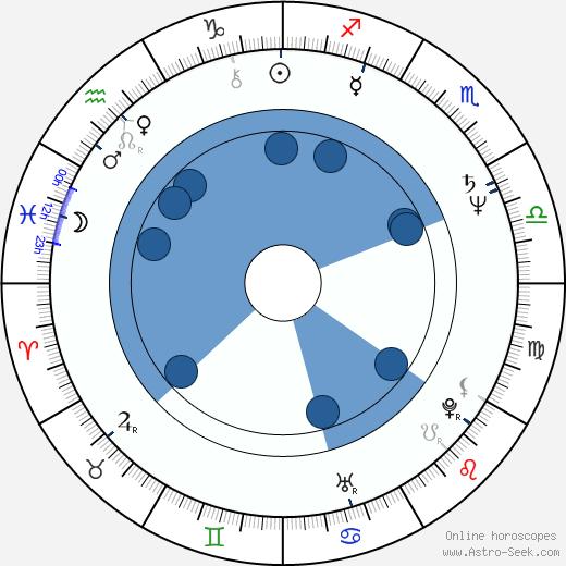 Richard Hybler wikipedia, horoscope, astrology, instagram