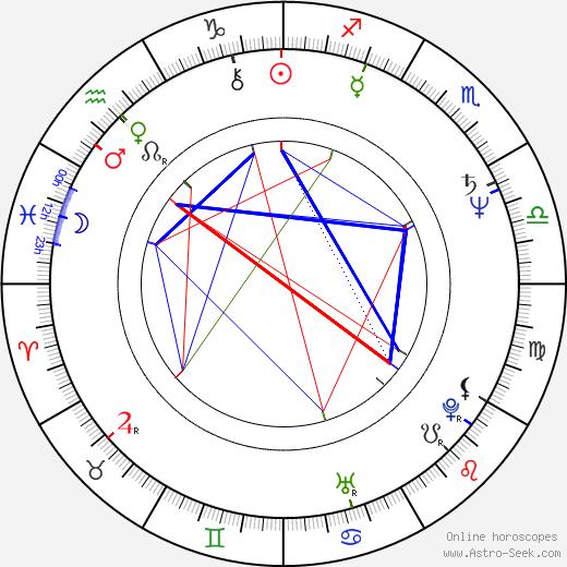 Richard Hybler birth chart, Richard Hybler astro natal horoscope, astrology