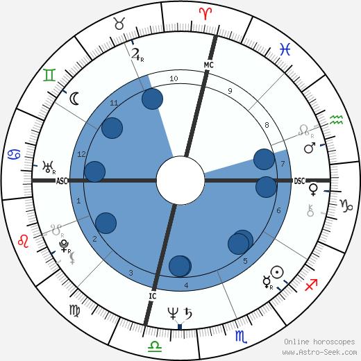 Sherry Aldridge wikipedia, horoscope, astrology, instagram