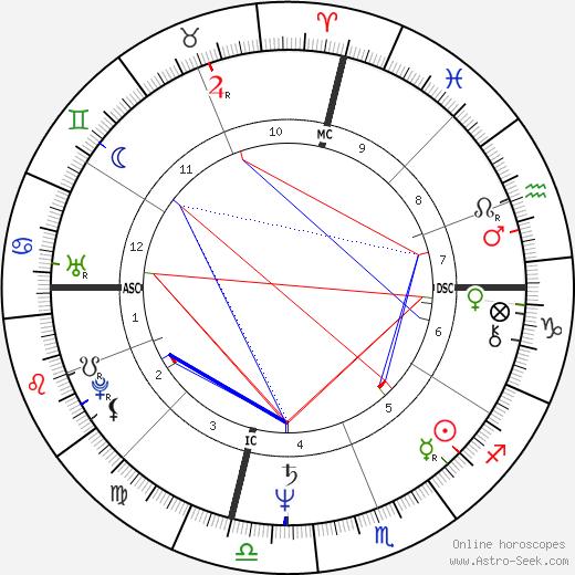Sherry Aldridge день рождения гороскоп, Sherry Aldridge Натальная карта онлайн